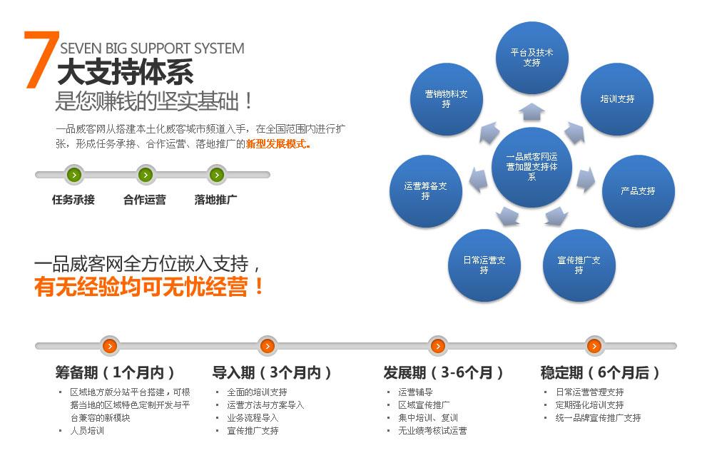 7大支持体系